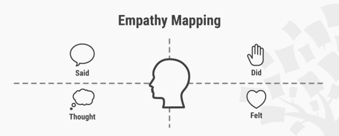 interaction-design.org-empathy-map-why-and-how-to-use-it