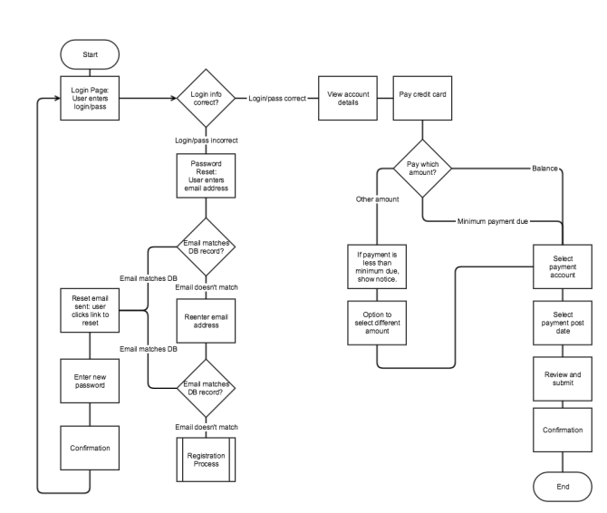 simple_flowchart_for_nng_wireflows_article-8