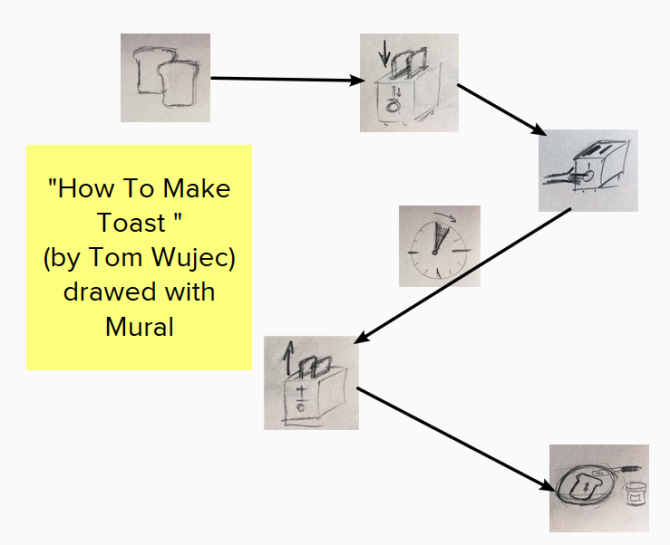 How To Make Toast by Tom Wujec